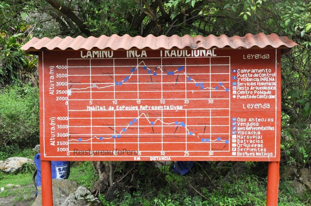 Informatiebord route Inca Trail